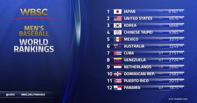 Ranking 2020 - Marzo