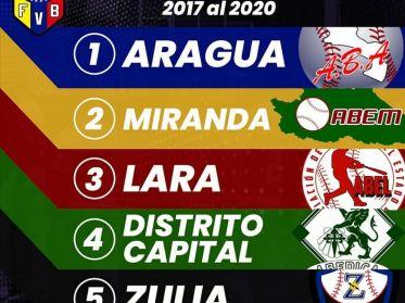 Aragua, Miranda, Lara y Distrito Capital dominan el ranking nacional en los últimos cuatro años